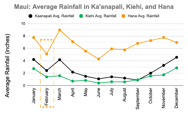 Average Rainfall 2019 Maui in February