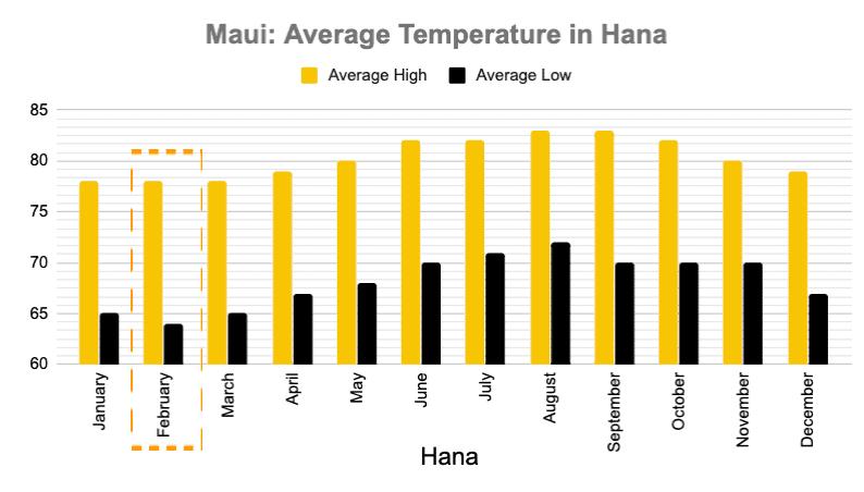 Hana Average Temperature 2019 Maui in February
