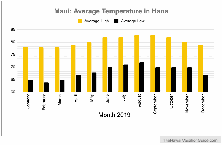 Hana Glamping Temperature 2019