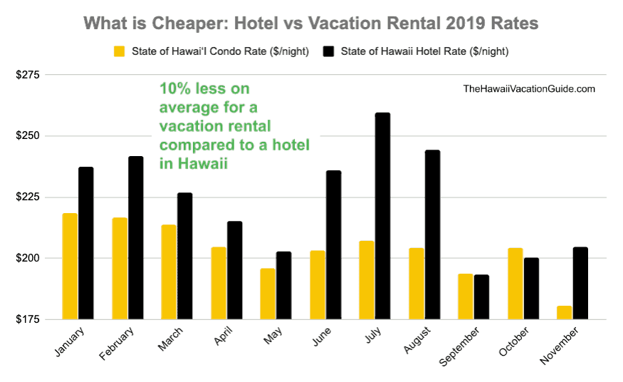 Hawaii Hotel vs Airbnb Rates Compared