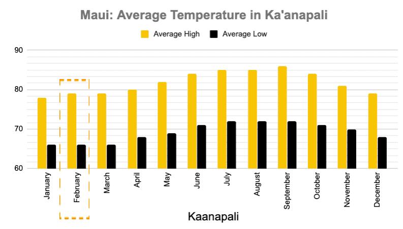 Kaanapali Average Temperature 2019 Maui in February