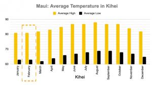 Kihei Average Temperature 2019 Maui in February