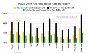 Maui 2019 Average Hotel Rate per Night February