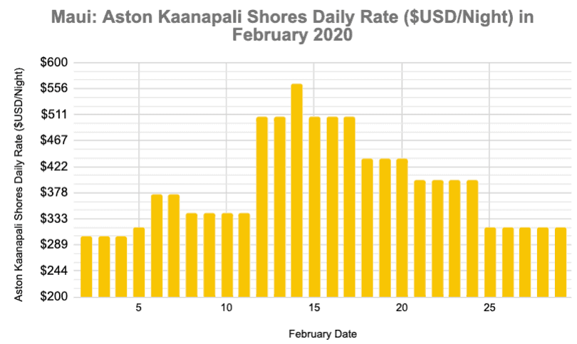 Maui in February 2020Aston Hotel Daily Rate Graph