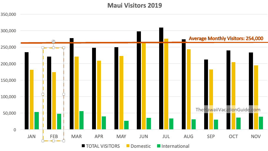 Maui in February Visitors 2019 Chart
