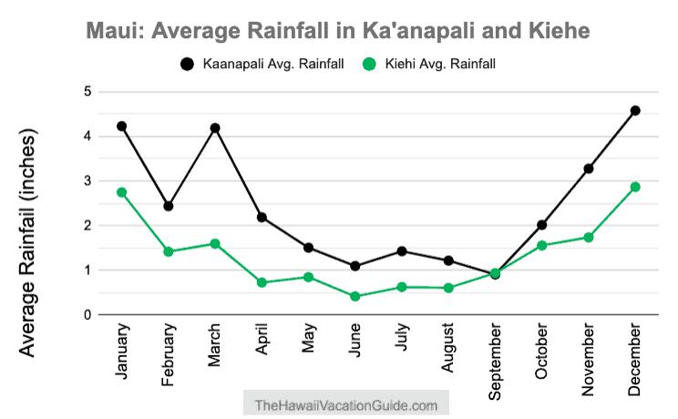 Snorkeling Maui Rainfall Graph