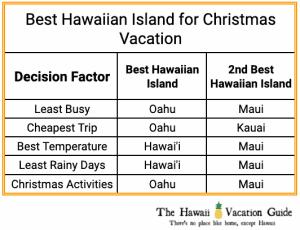 Best Hawaiian Island for Christmas Comparison Table