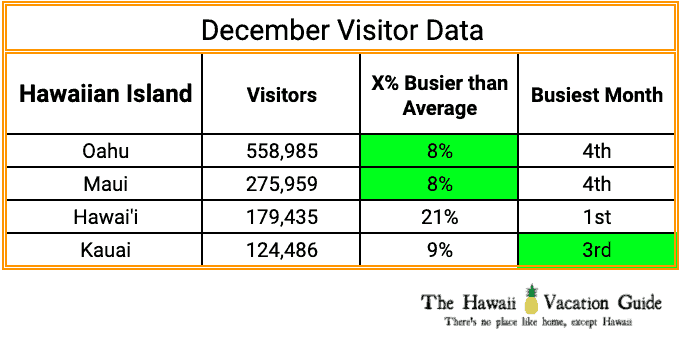 Busy Hawaiian Island in December Table