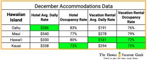 Hawaii Christmas Vacation Accommodation Costs