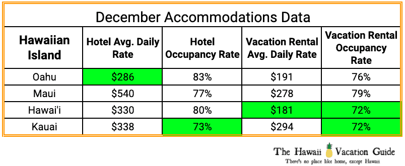 Hawaii Christmas Vacation Accommodation Costs