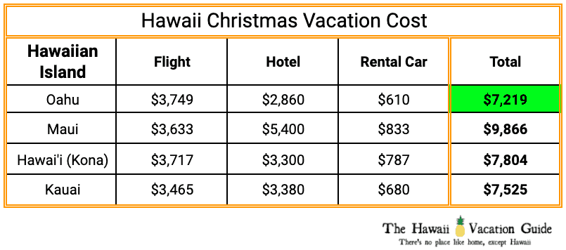 Hawaii Christmas Vacation Cost Table Family of 4