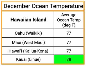 Hawaii Christmas Vacation December Ocean Temperature