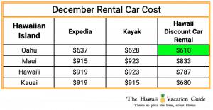 Hawaii Christmas Vacation Rental Car Costs December