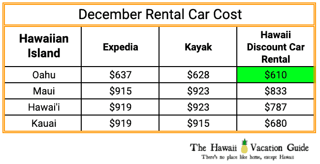 Hawaii Christmas Vacation Rental Car Costs December