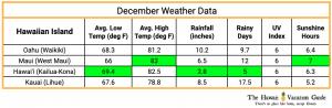 Hawaii Christmas Vacation Weather Data