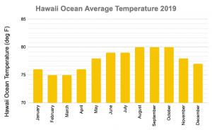 Hawaii Ocean Temperature Snorkeling