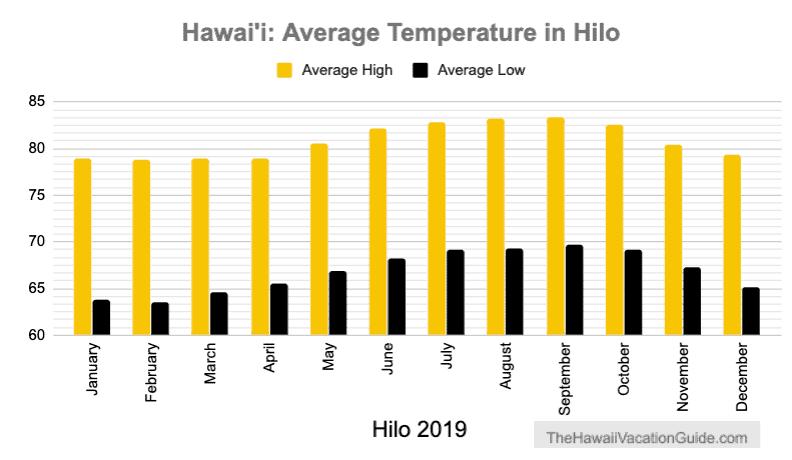 Hilo Average Temperature 2019
