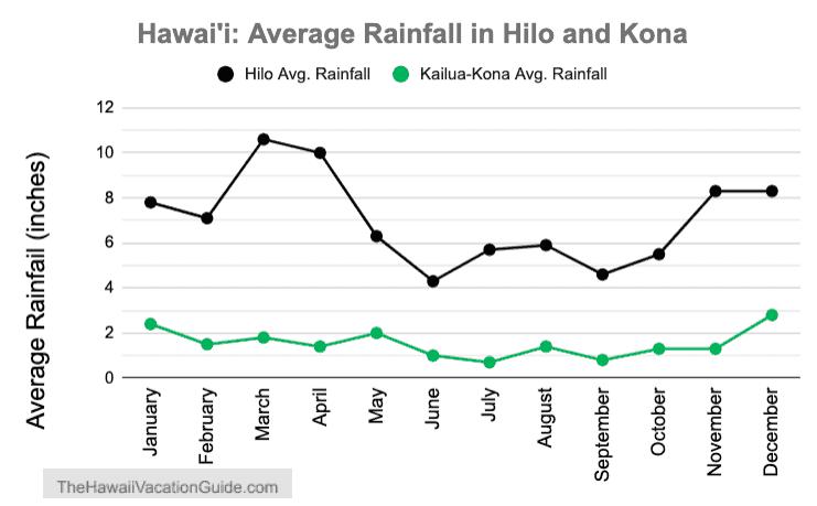 Hilo and Kona Average Rainfall 2019