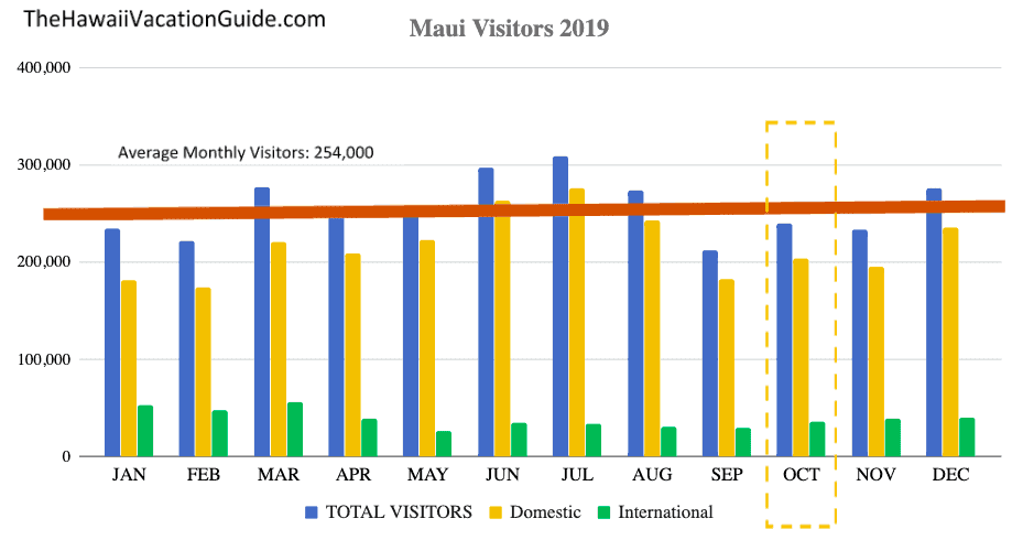 Is Maui Crowded in October - Visitor Statistics October