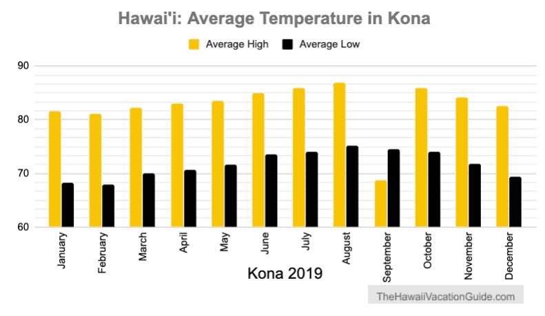 Kona Average Temperature 2019