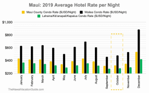 Maui October Hotel Price Data
