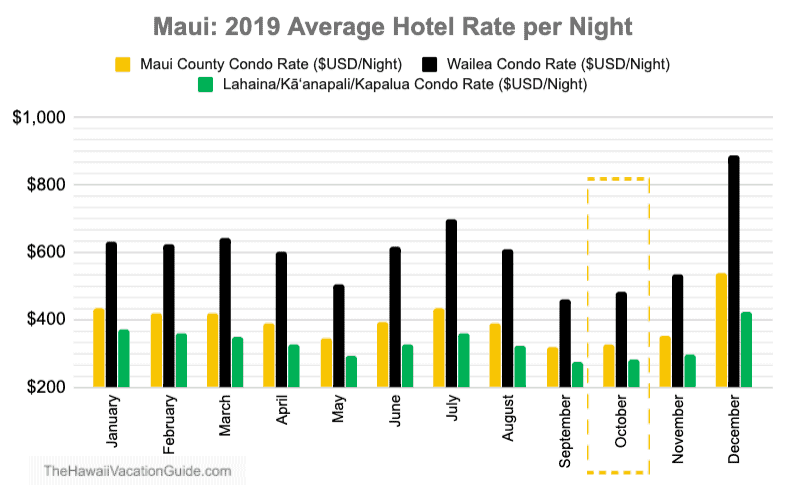 Maui October Hotel Price Data