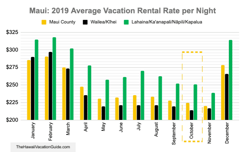 Maui October Vacation Rental Cost Data
