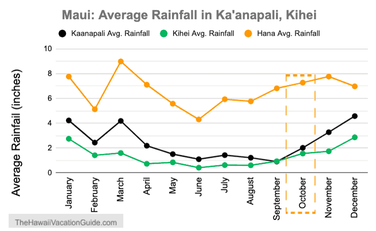 Maui in October Weather Rainfall Graph