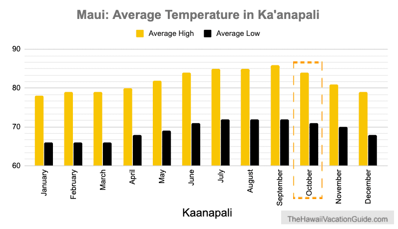 Maui in October Weather Temperature Graph