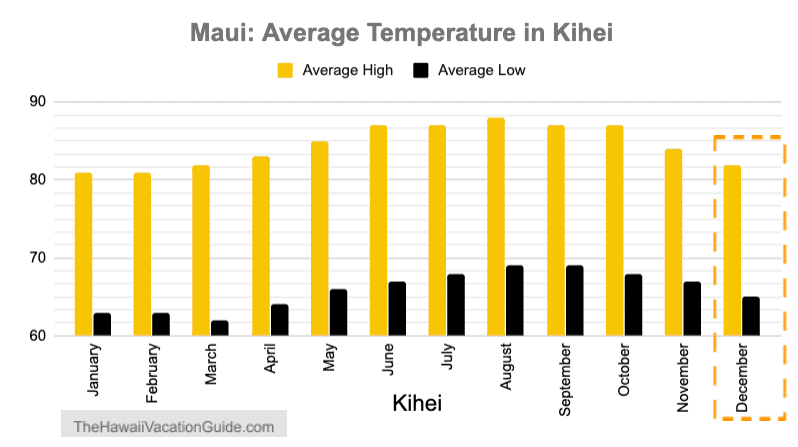 December Maui Average Temperature Kihei Wailea