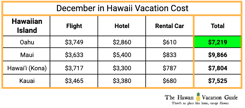 Family of 4 Vacation Cost to Maui in December