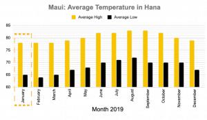 Hana Maui January Temperature graph