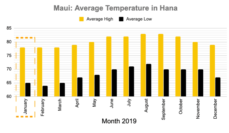 Hana Maui January Temperature graph