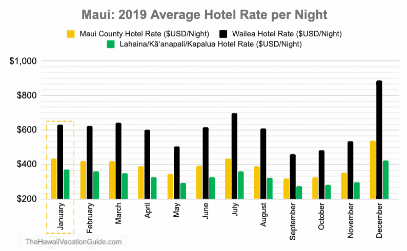 Hotel Prices January in Maui