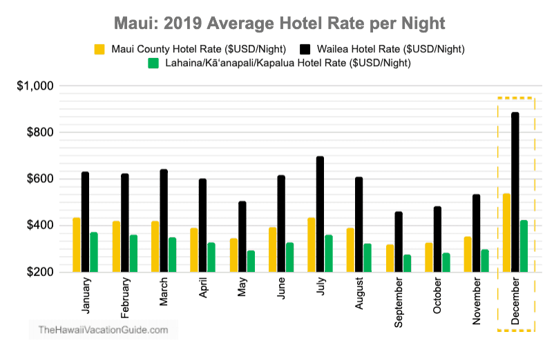 Hotel Rates Maui in December