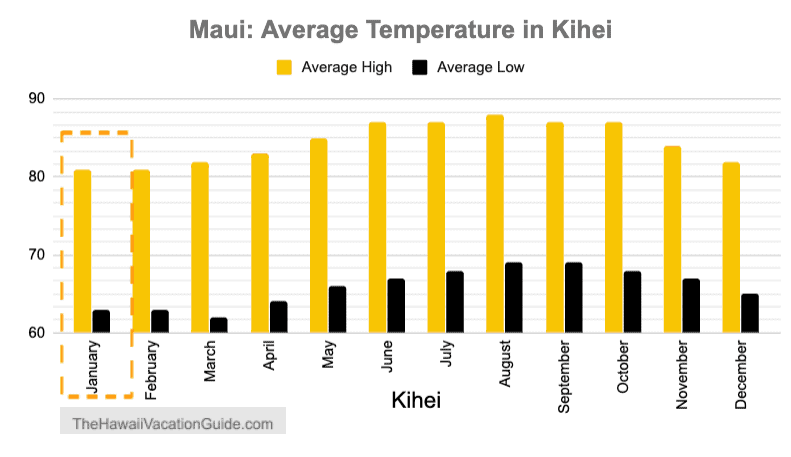 Kihei Wailea Maui January Temperature Graph