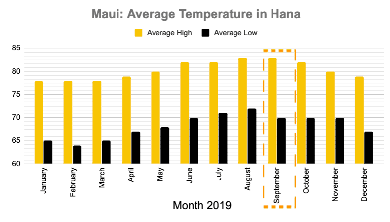 Maui Hana Temperatures September
