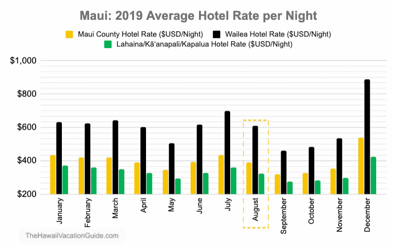 Maui Hotel Rates Cost Plot for August
