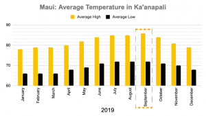 Maui Kaanapali Temperature September