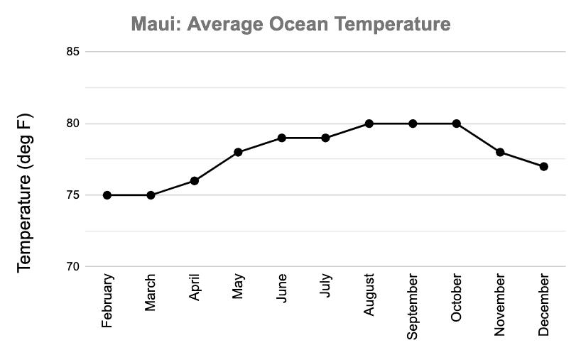 Maui November Ocean Temperature Graph