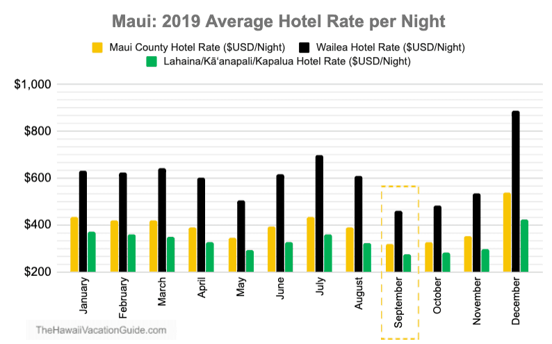 Maui September Hotel Prices Graph