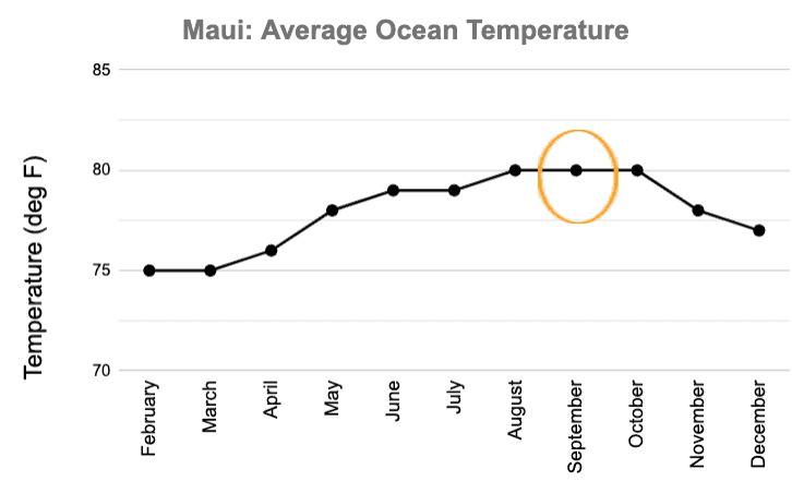 Maui September Ocean Temperature Graph