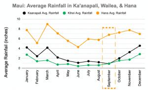 Maui September Rainfall Graph