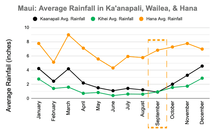Maui September Rainfall Graph