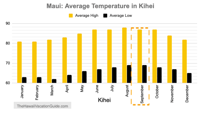 Maui September Temperature Kihei Wailea Graph