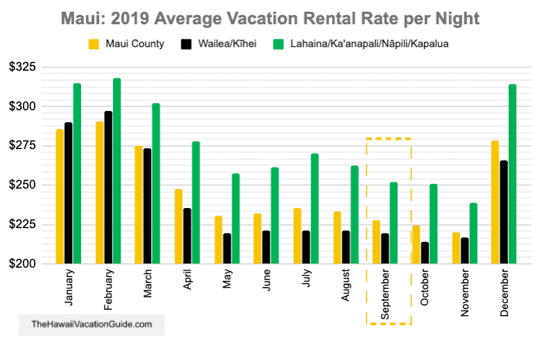 Maui September Vacation Rental Condo Prices Graph 2019