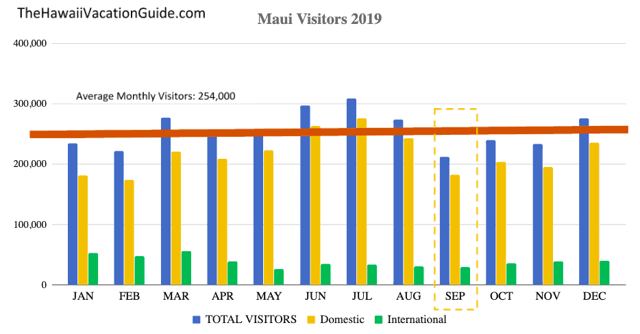Maui September Visitor Statistics Graph