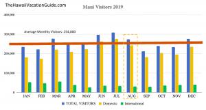 Maui Visitor Statistics August Plot