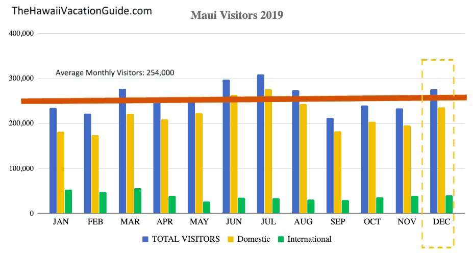 Maui Visitor Statistics December