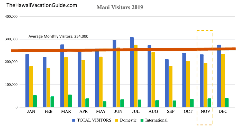 Maui busy 2019 Visitor Data November